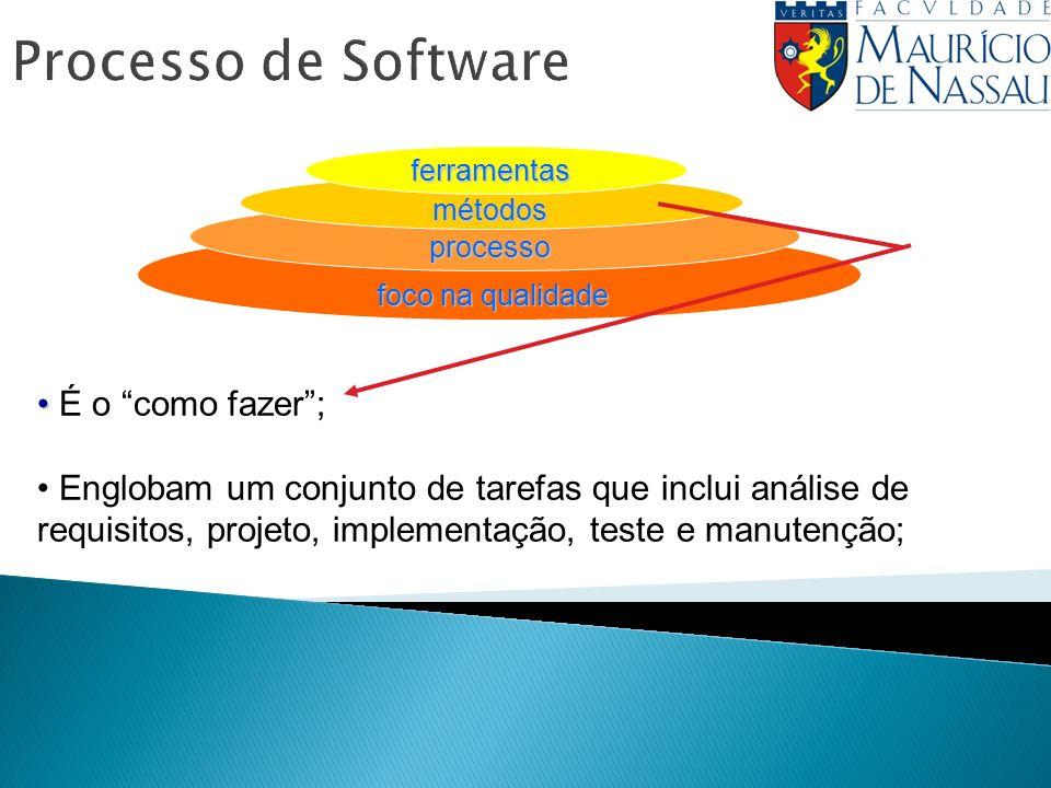 Processo de Software É o como fazer ;