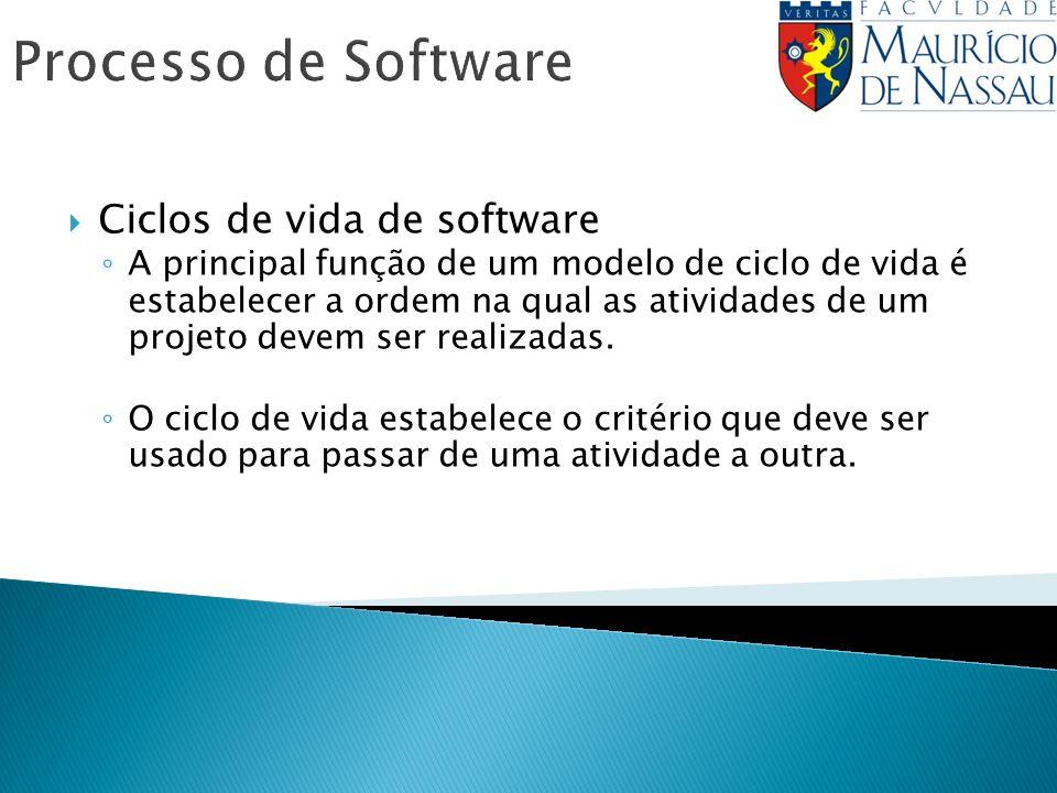 Processo de Software Ciclos de vida de software