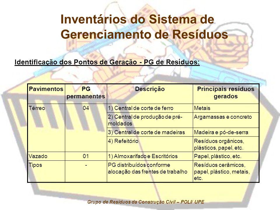 Inventários do Sistema de Gerenciamento de Resíduos
