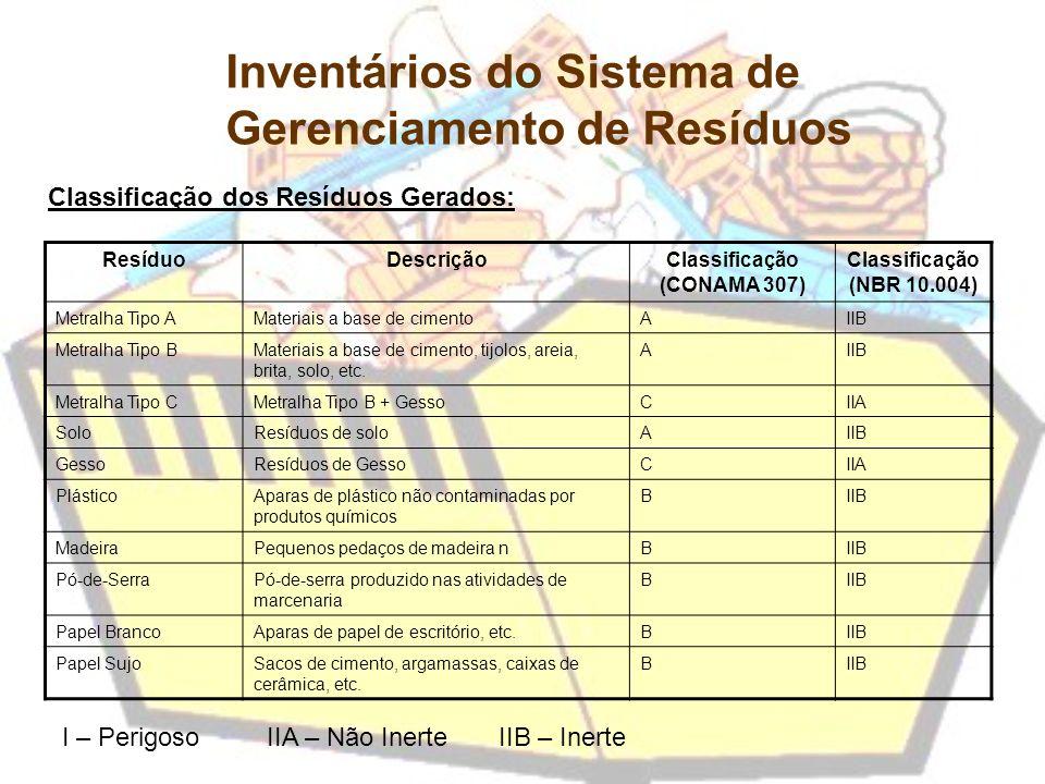 Classificação (CONAMA 307)