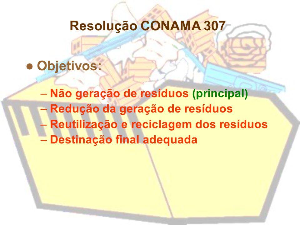 Resolução CONAMA 307 Objetivos: Não geração de resíduos (principal)