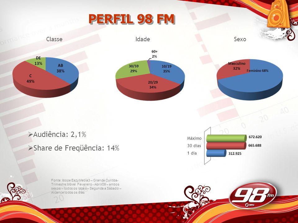 PERFIL 98 FM Audiência: 2,1% Share de Freqüência: 14% Classe Idade