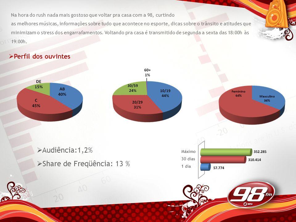 Audiência:1,2% Share de Freqüência: 13 % Perfil dos ouvintes