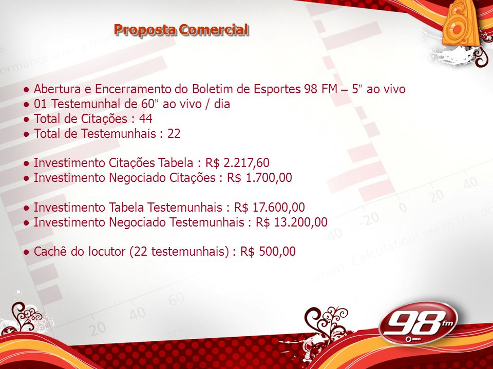 Proposta Comercial Abertura e Encerramento do Boletim de Esportes 98 FM – 5 ao vivo. 01 Testemunhal de 60 ao vivo / dia.