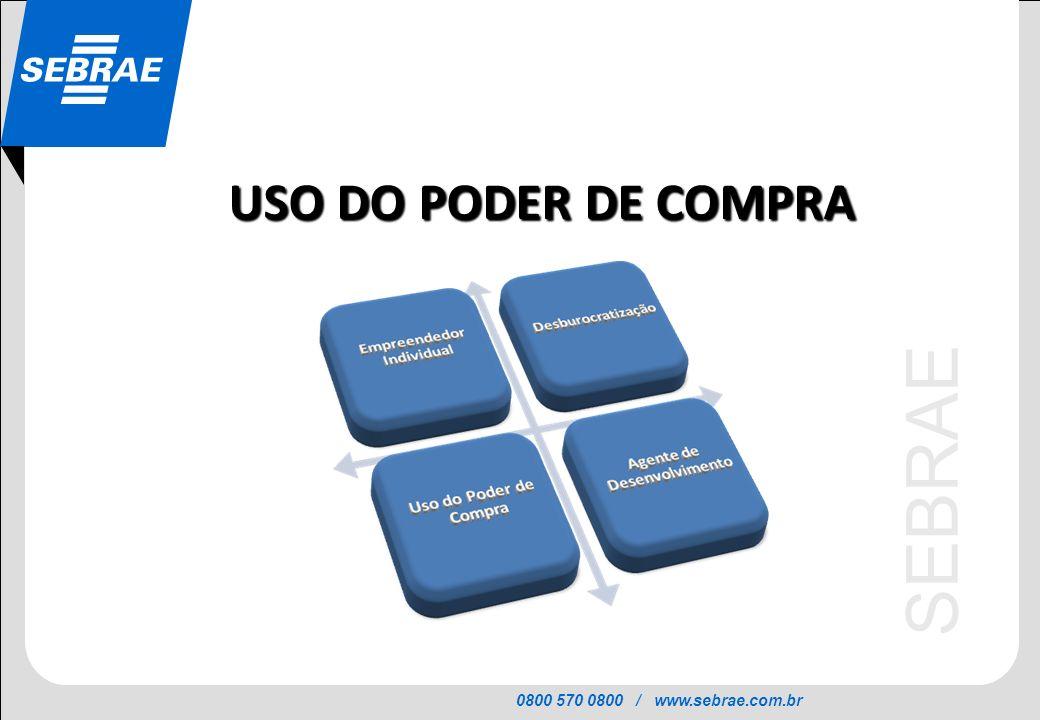 USO DO PODER DE COMPRA