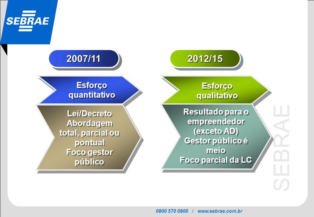 2007/11 2012/15 Esforço quantitativo Esforço qualitativo