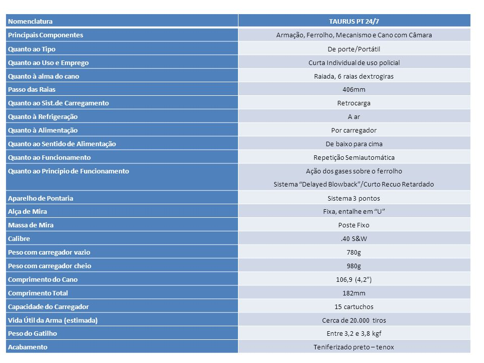 Principais Componentes Armação, Ferrolho, Mecanismo e Cano com Câmara