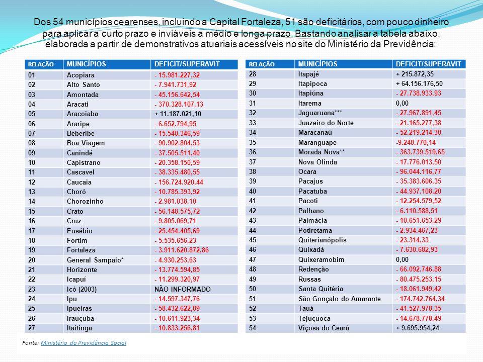 Dos 54 municípios cearenses, incluindo a Capital Fortaleza, 51 são deficitários, com pouco dinheiro para aplicar a curto prazo e inviáveis a médio e longa prazo. Bastando analisar a tabela abaixo, elaborada a partir de demonstrativos atuariais acessíveis no site do Ministério da Previdência: