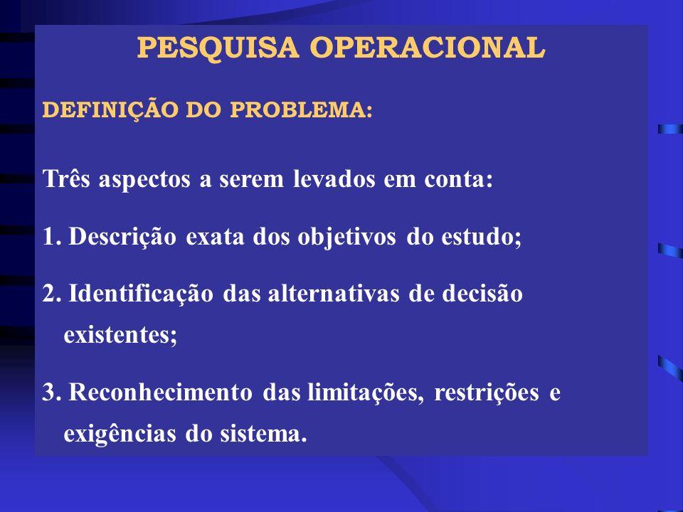 PESQUISA OPERACIONAL Três aspectos a serem levados em conta:
