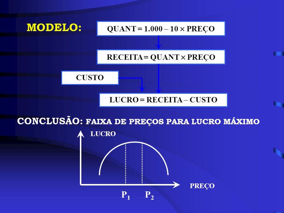 MODELO: CONCLUSÃO: FAIXA DE PREÇOS PARA LUCRO MÁXIMO P2 P1