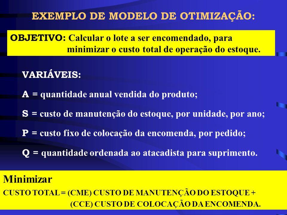 Minimizar EXEMPLO DE MODELO DE OTIMIZAÇÃO: