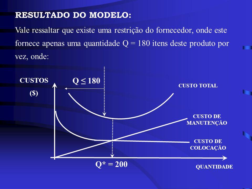 RESULTADO DO MODELO: