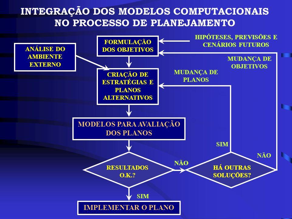 INTEGRAÇÃO DOS MODELOS COMPUTACIONAIS NO PROCESSO DE PLANEJAMENTO