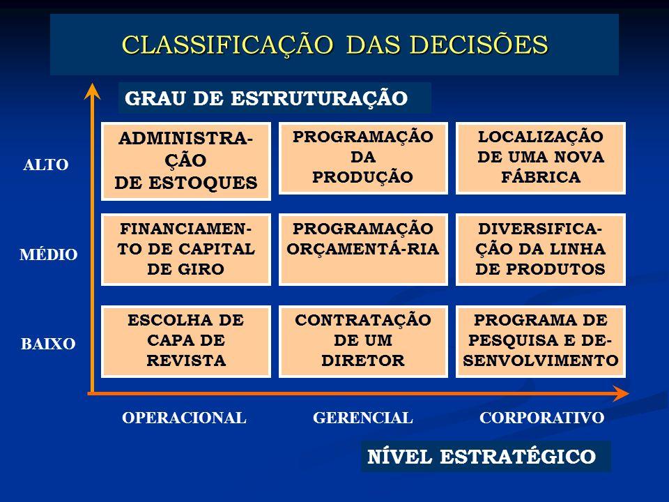 CLASSIFICAÇÃO DAS DECISÕES