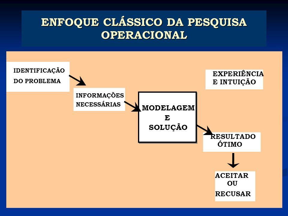 ENFOQUE CLÁSSICO DA PESQUISA OPERACIONAL