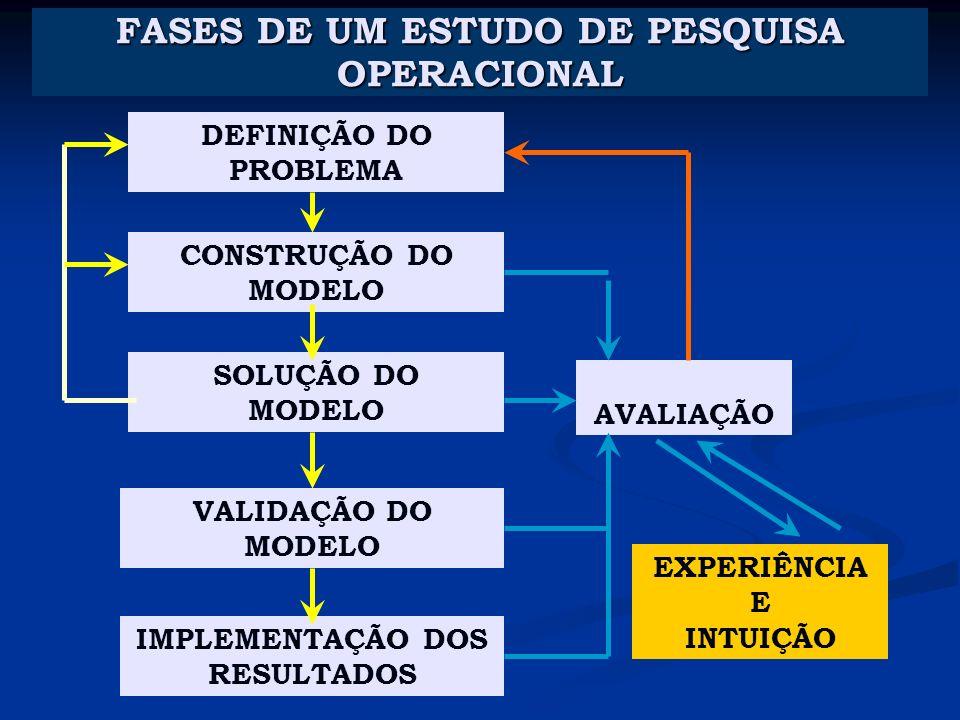 FASES DE UM ESTUDO DE PESQUISA OPERACIONAL
