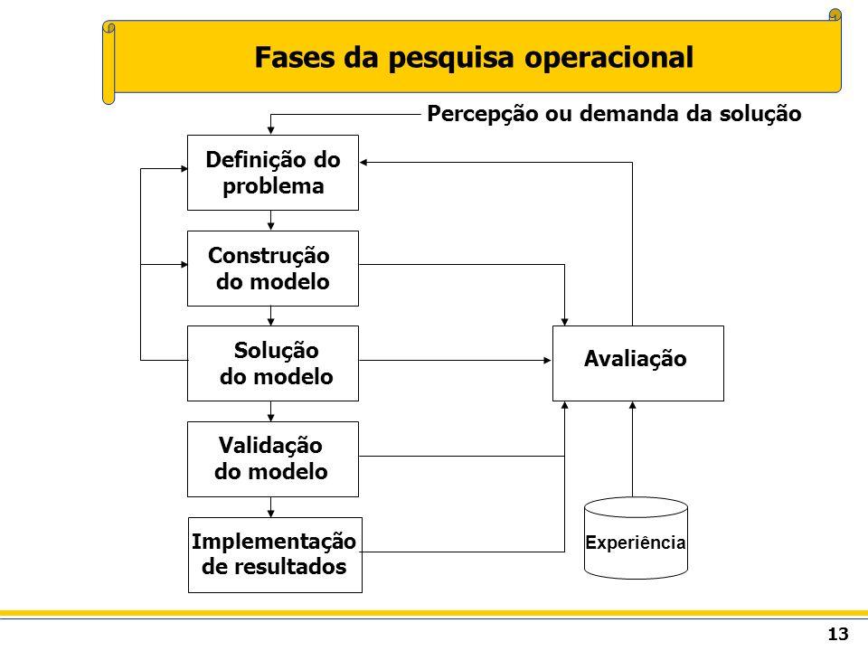 Fases da pesquisa operacional