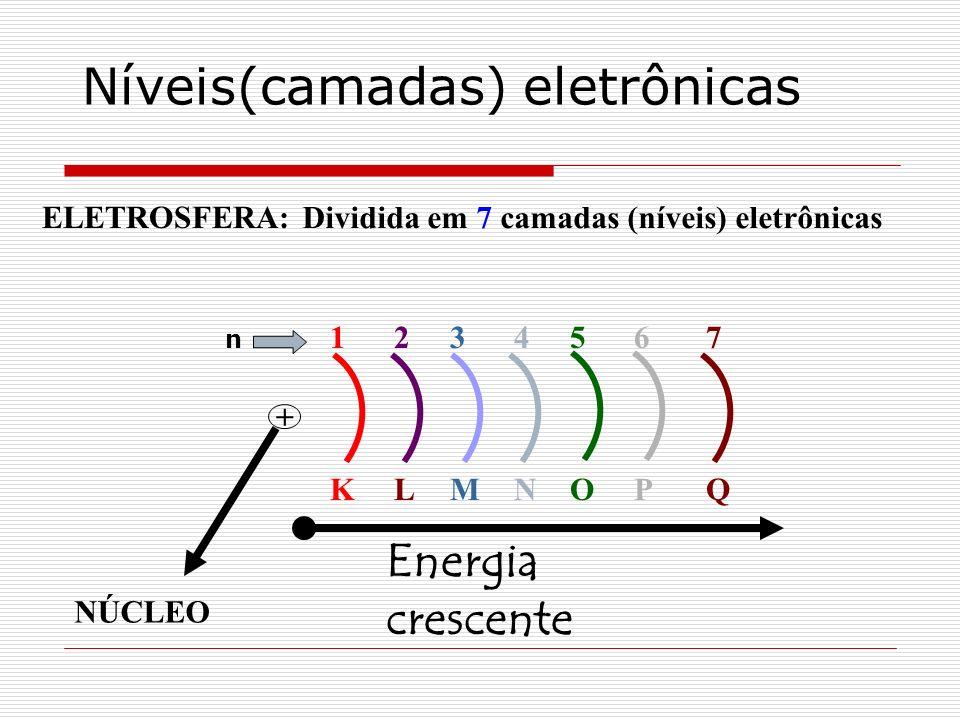 Níveis(camadas) eletrônicas