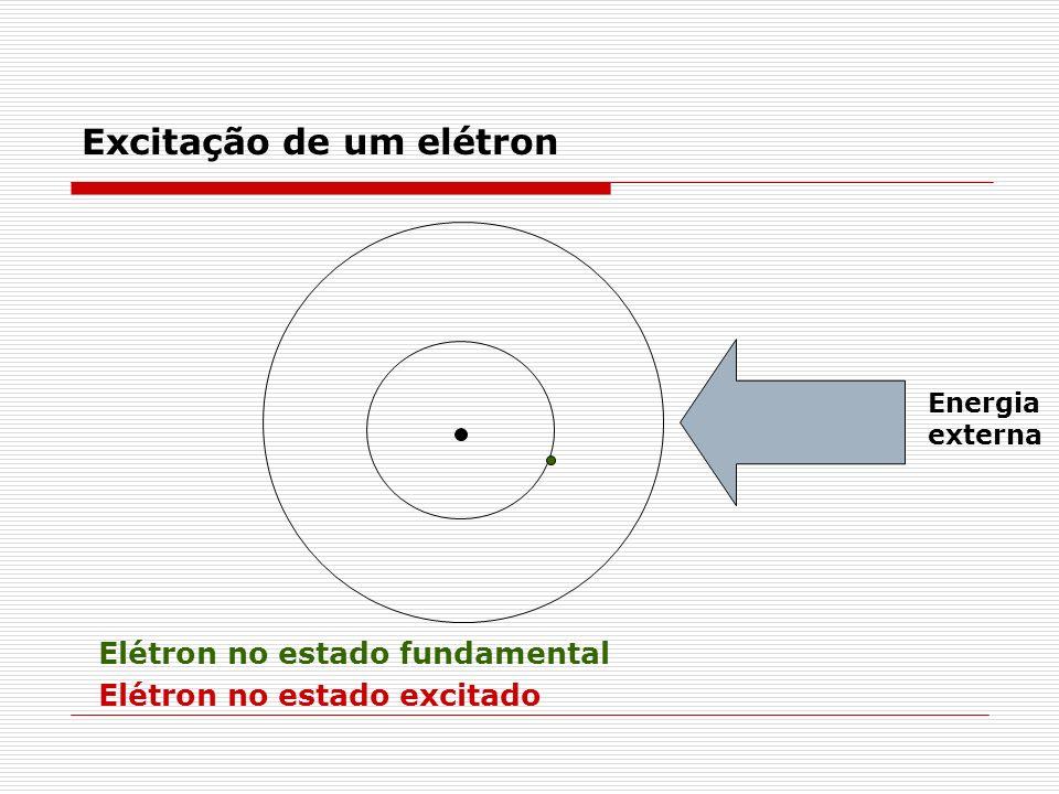 Excitação de um elétron
