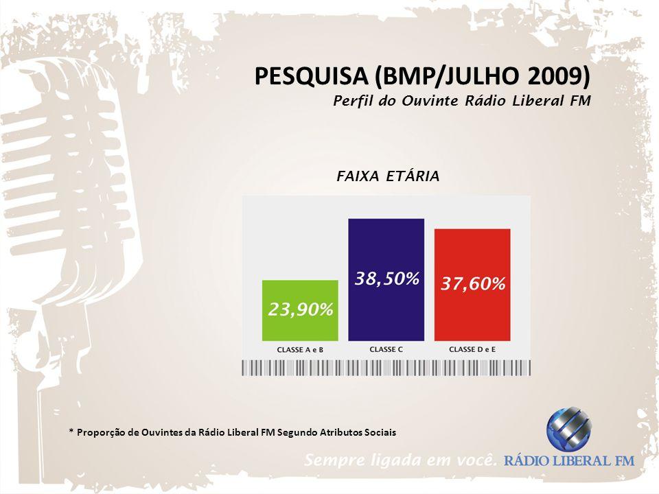 * Proporção de Ouvintes da Rádio Liberal FM Segundo Atributos Sociais