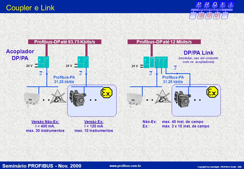 Profibus-DP até 93.75 Kbits/s Profibus-DP até 12 Mbits/s