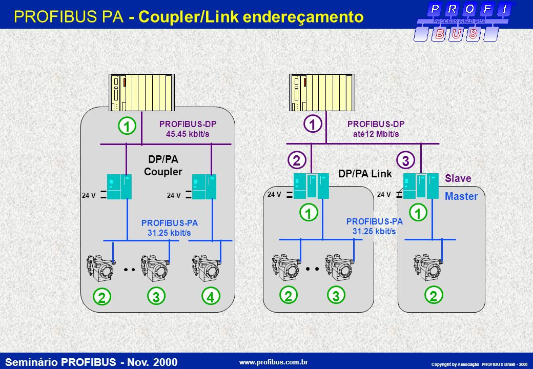 PROFIBUS PA - Coupler/Link endereçamento