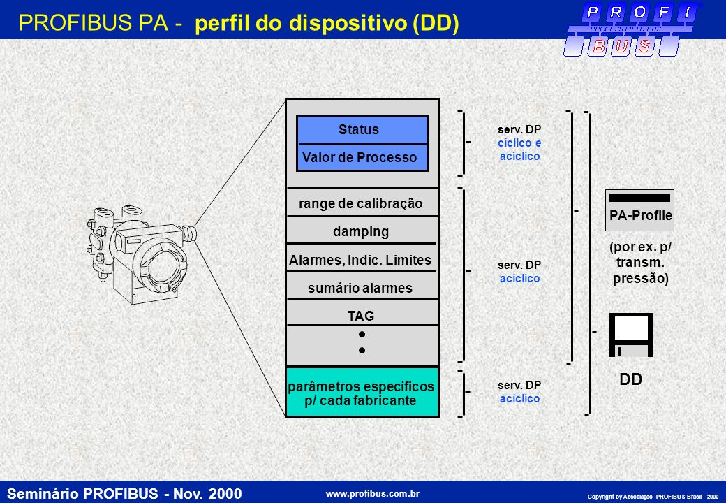 PROFIBUS PA - perfil do dispositivo (DD)