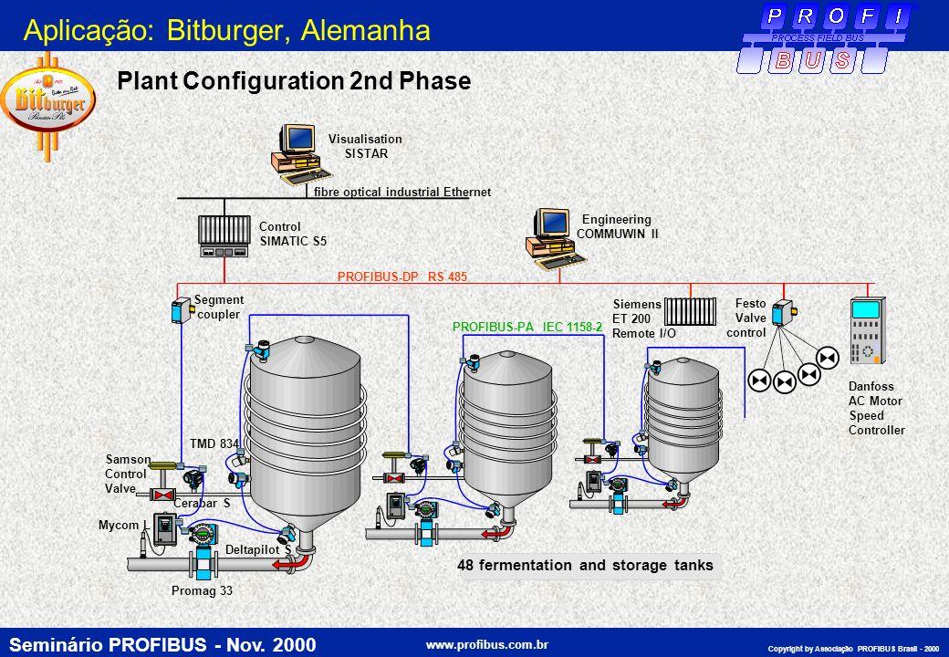 Aplicação: Bitburger, Alemanha