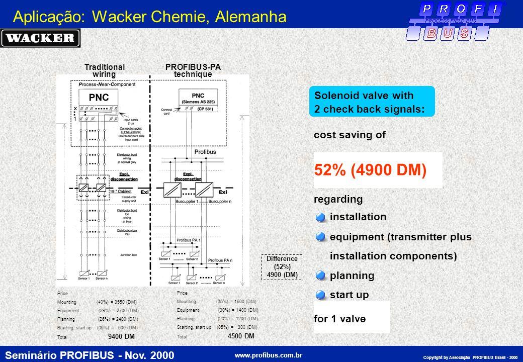 Aplicação: Wacker Chemie, Alemanha
