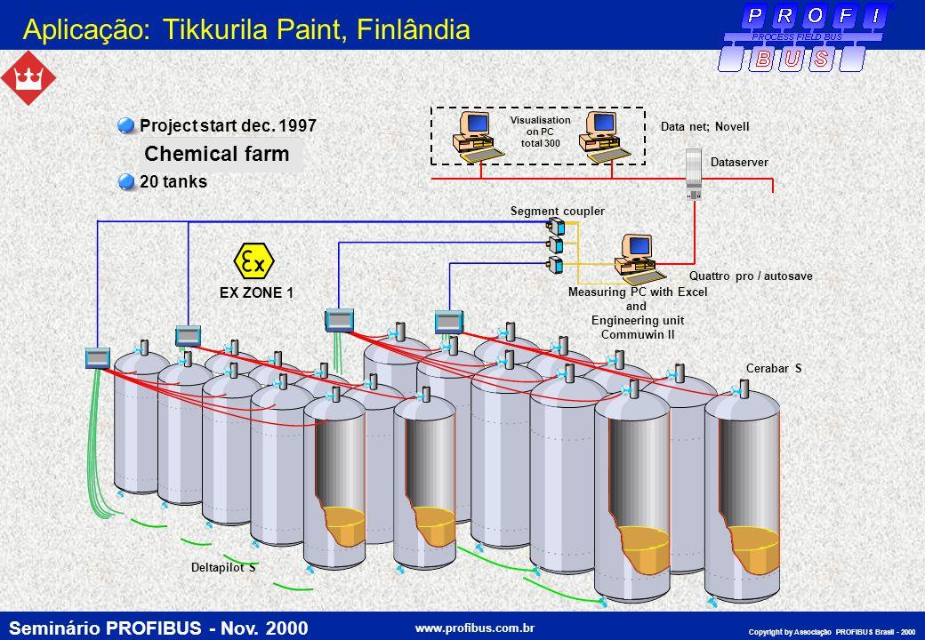 Aplicação: Tikkurila Paint, Finlândia