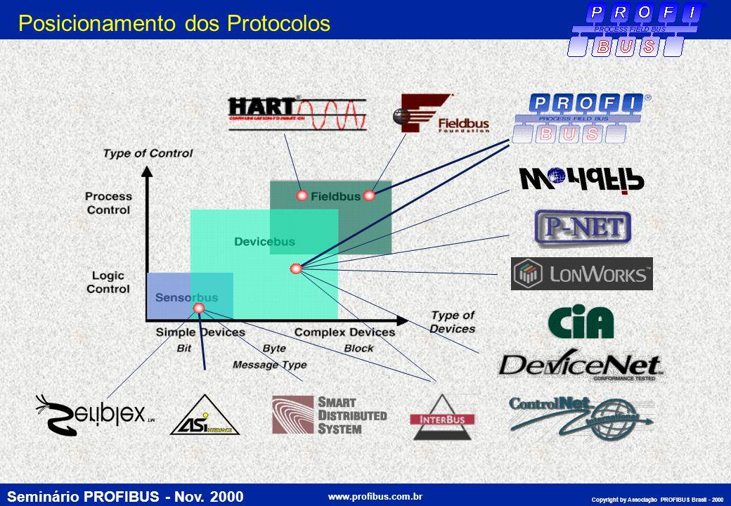 Posicionamento dos Protocolos