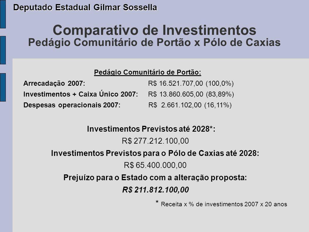 Investimentos Previstos até 2028*: