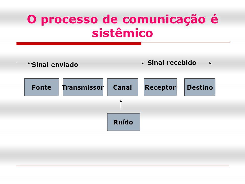 O processo de comunicação é sistêmico