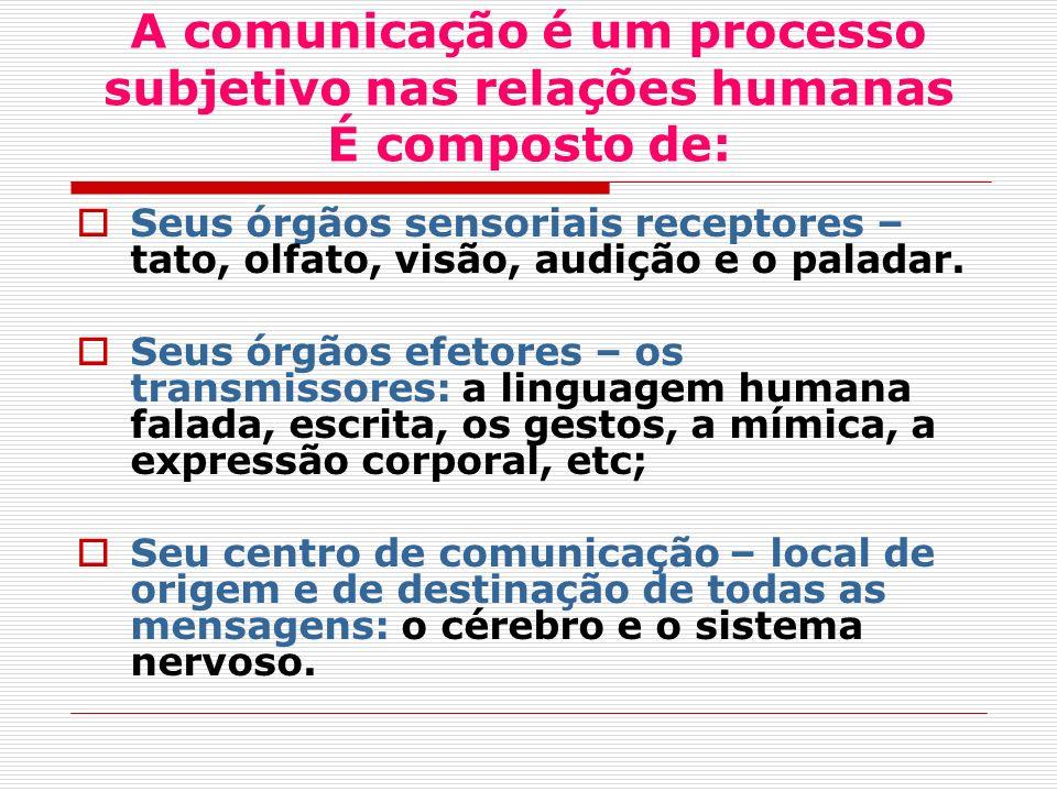 A comunicação é um processo subjetivo nas relações humanas É composto de: