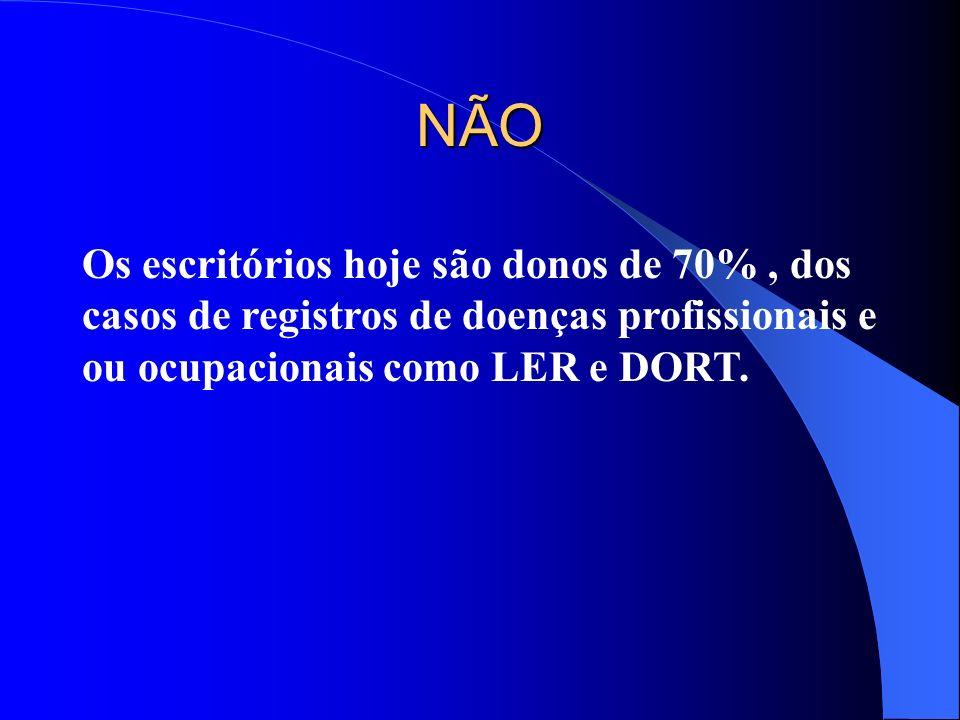 NÃO Os escritórios hoje são donos de 70% , dos casos de registros de doenças profissionais e ou ocupacionais como LER e DORT.