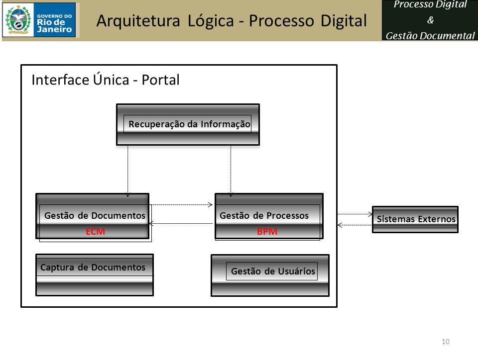 Arquitetura Lógica - Processo Digital