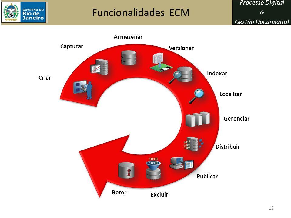 Funcionalidades ECM Armazenar Capturar Versionar Indexar Criar