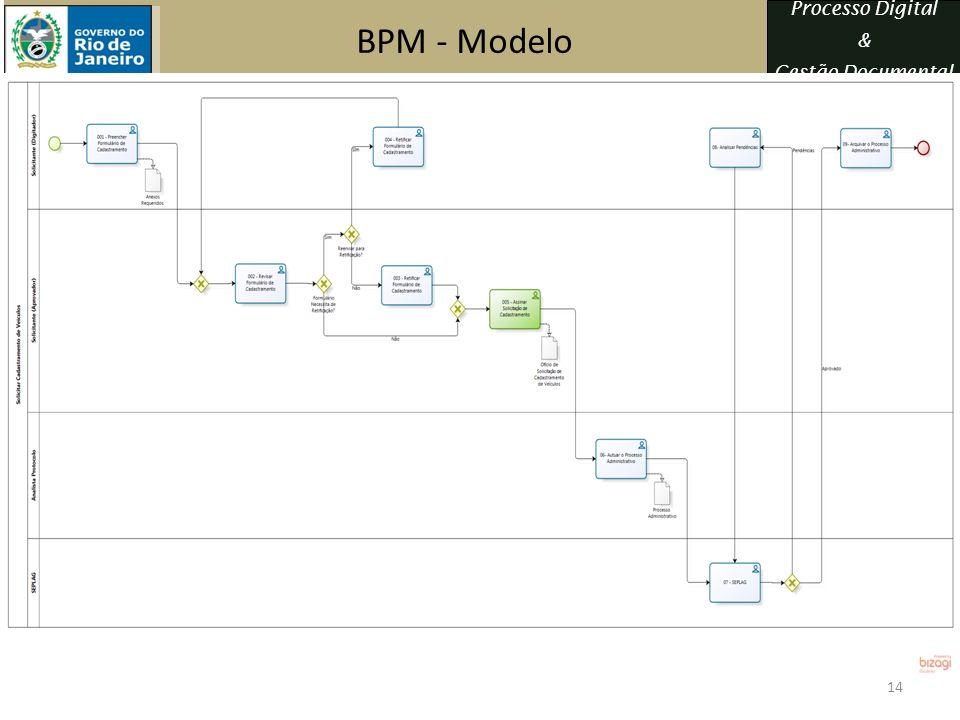 BPM - Modelo