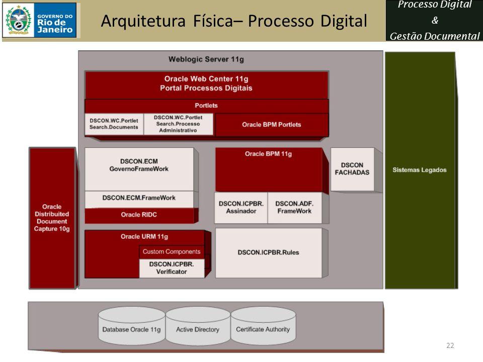 Arquitetura Física– Processo Digital