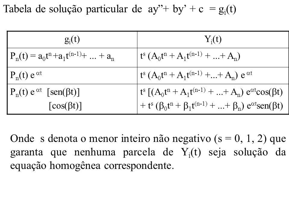 Tabela de solução particular de ay + by' + c = gi(t)
