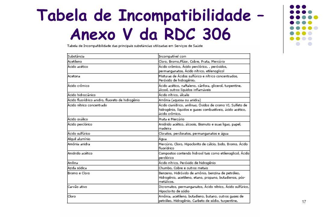 Tabela de Incompatibilidade – Anexo V da RDC 306