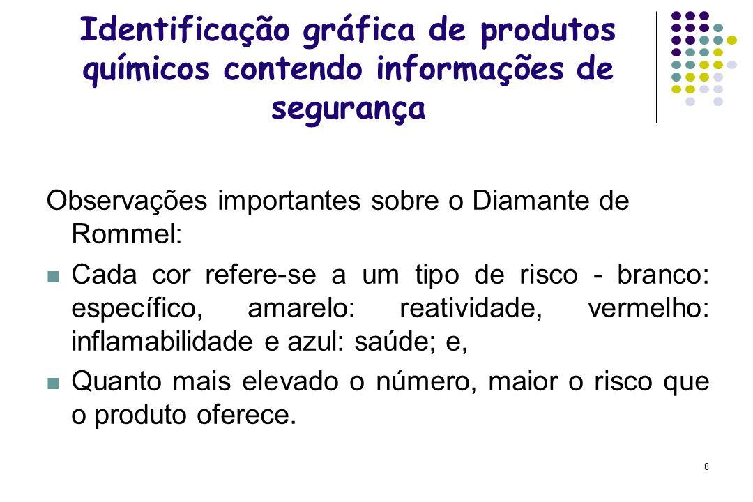 Identificação gráfica de produtos químicos contendo informações de segurança