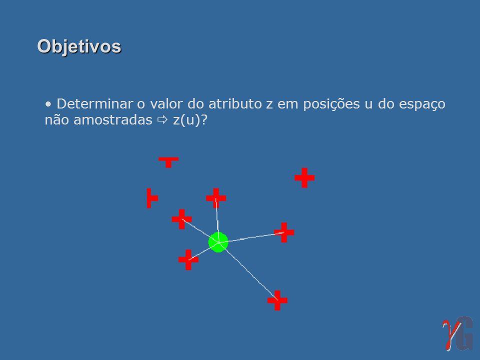 Objetivos Determinar o valor do atributo z em posições u do espaço não amostradas  z(u)