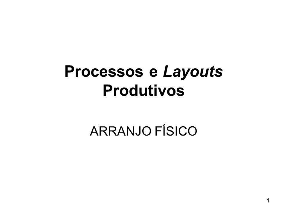 Processos e Layouts Produtivos