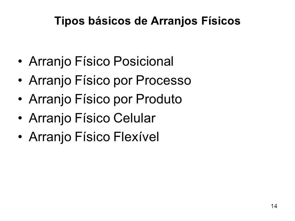 Tipos básicos de Arranjos Físicos