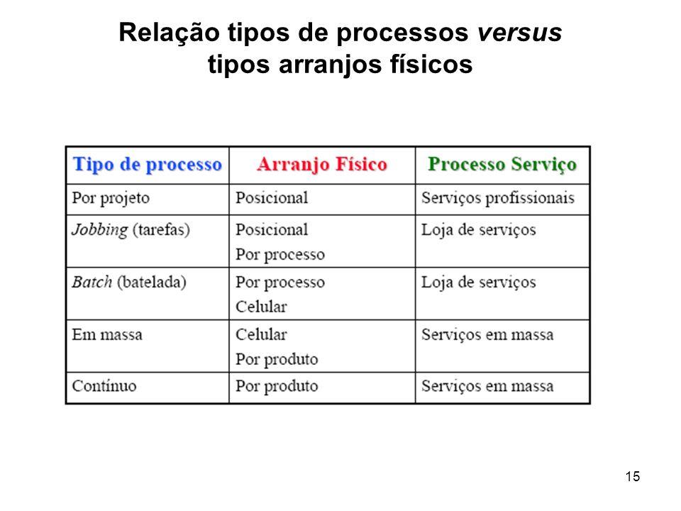 Relação tipos de processos versus tipos arranjos físicos