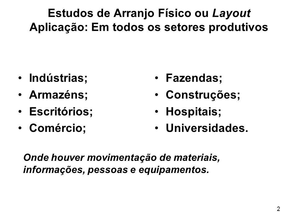 Estudos de Arranjo Físico ou Layout Aplicação: Em todos os setores produtivos