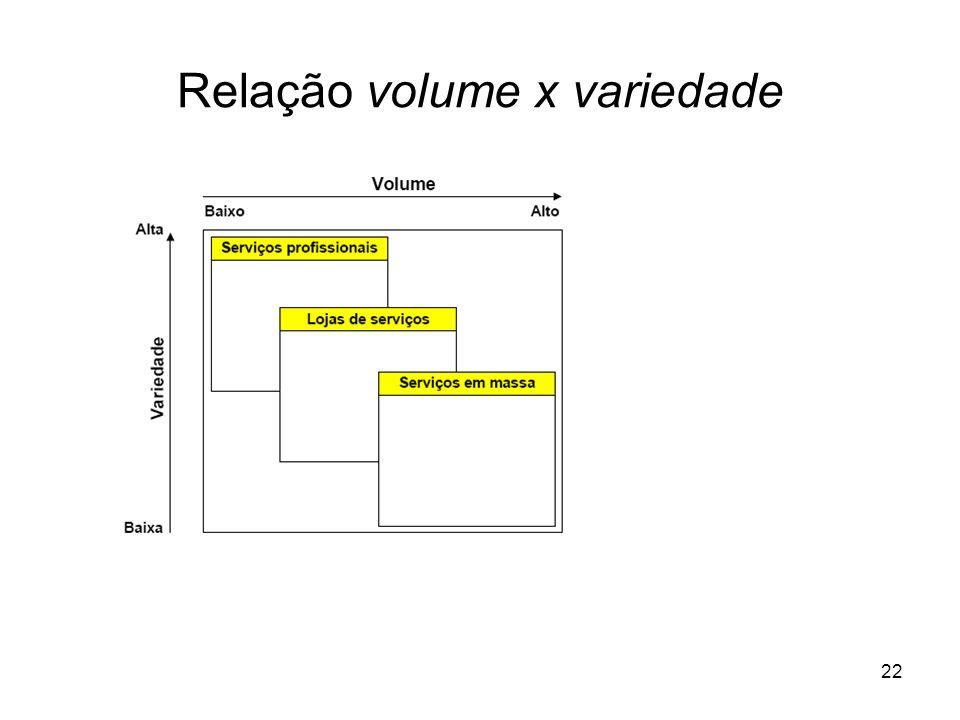 Relação volume x variedade