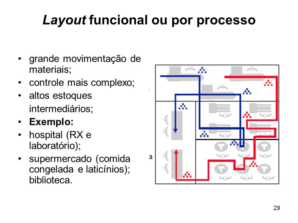Layout funcional ou por processo