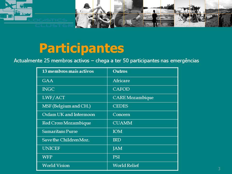 Participantes Actualmente 25 membros activos – chega a ter 50 participantes nas emergências. 13 membros mais activos.